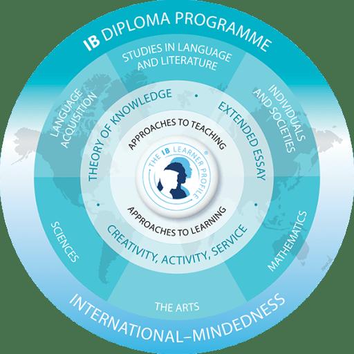 IBDiplomaProgramme_s.png
